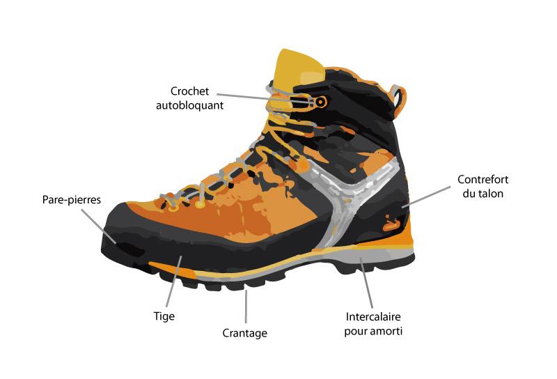 Comment bien choisir ses chaussures de randonnée ? | La